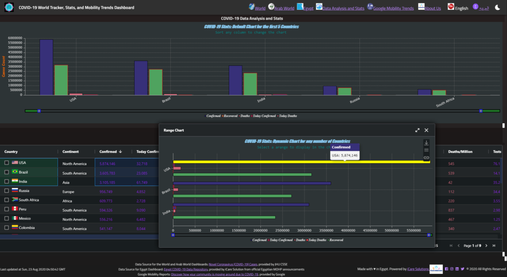 The Data Analysis and Stats Dashboard
