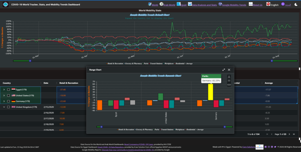 The Mobility Trends Dashboard